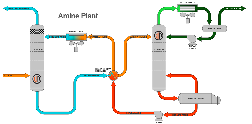 Natural Gas Processing Plant Diagram