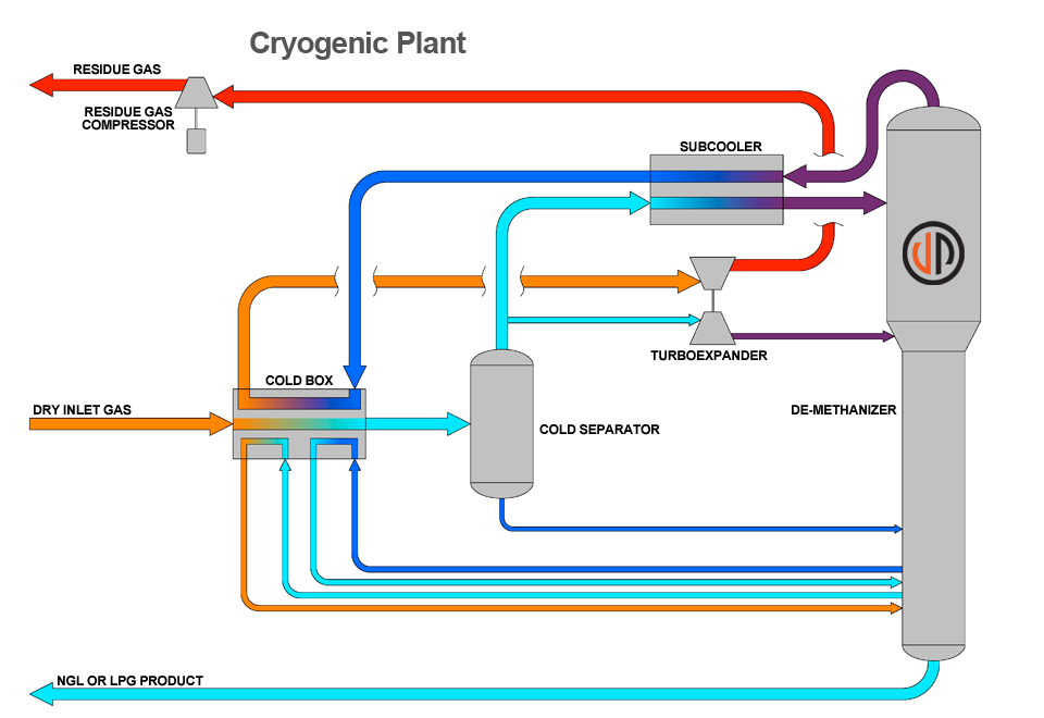 Cryogenic Plants | Joule Processing