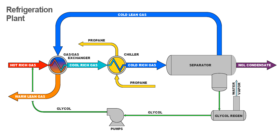 Refrigeration  Diagram Refrigeration Plant